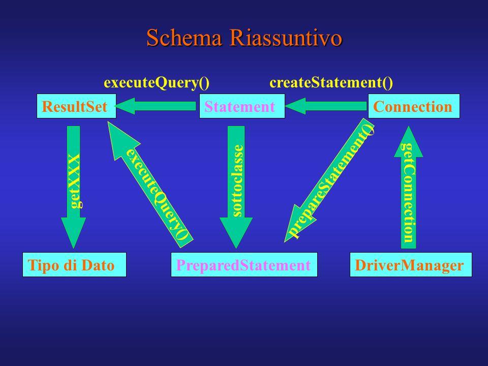Schema Riassuntivo ResultSet PreparedStatementDriverManager ConnectionStatement Tipo di Dato getConnection sottoclasse getXXX executeQuery()createStat