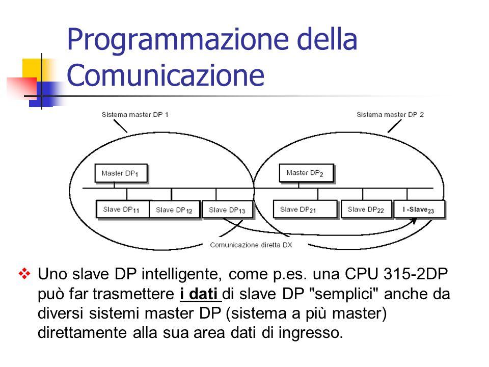 Uno slave DP intelligente, come p.es. una CPU 315-2DP può far trasmettere i dati di slave DP