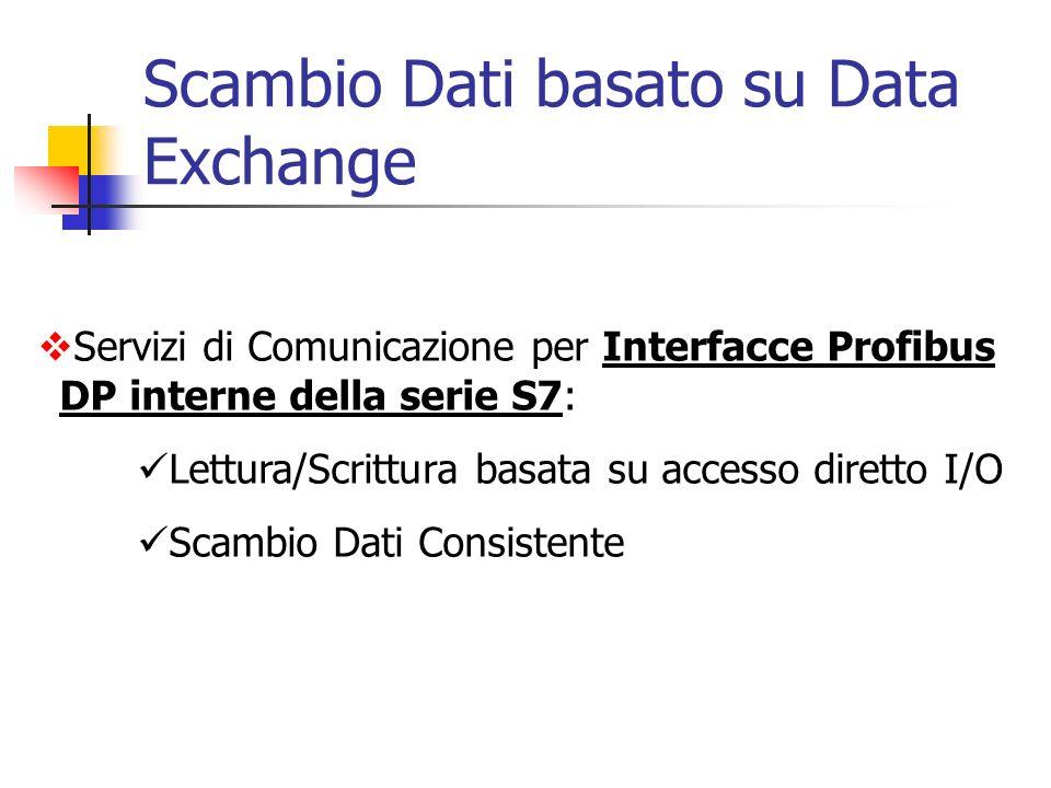 Scambio Dati basato su Data Exchange Servizi di Comunicazione per Interfacce Profibus DP interne della serie S7: Lettura/Scrittura basata su accesso d