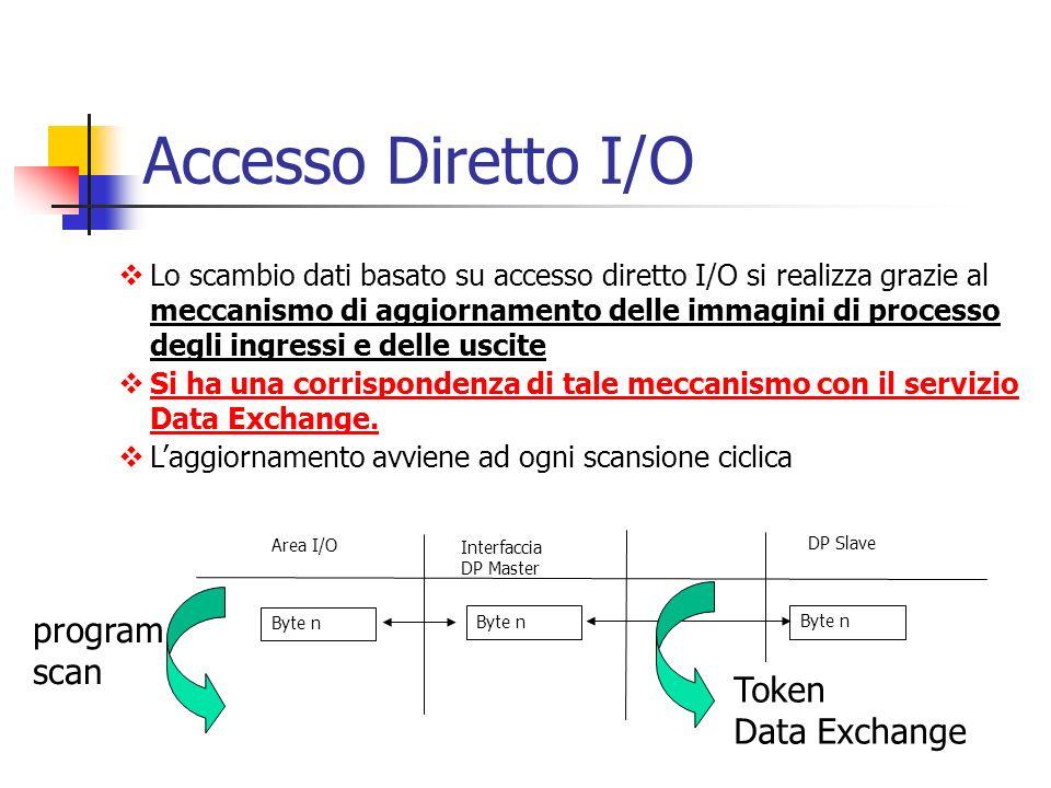 Accesso Diretto I/O Lo scambio dati basato su accesso diretto I/O si realizza grazie al meccanismo di aggiornamento delle immagini di processo degli i