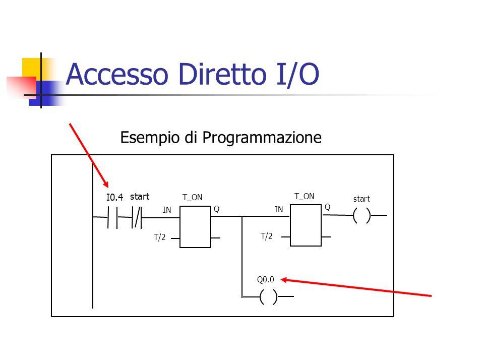 IN T/2 Q T_ON start IN T/2 Q T_ON Q0.0 I0.4 Esempio di Programmazione