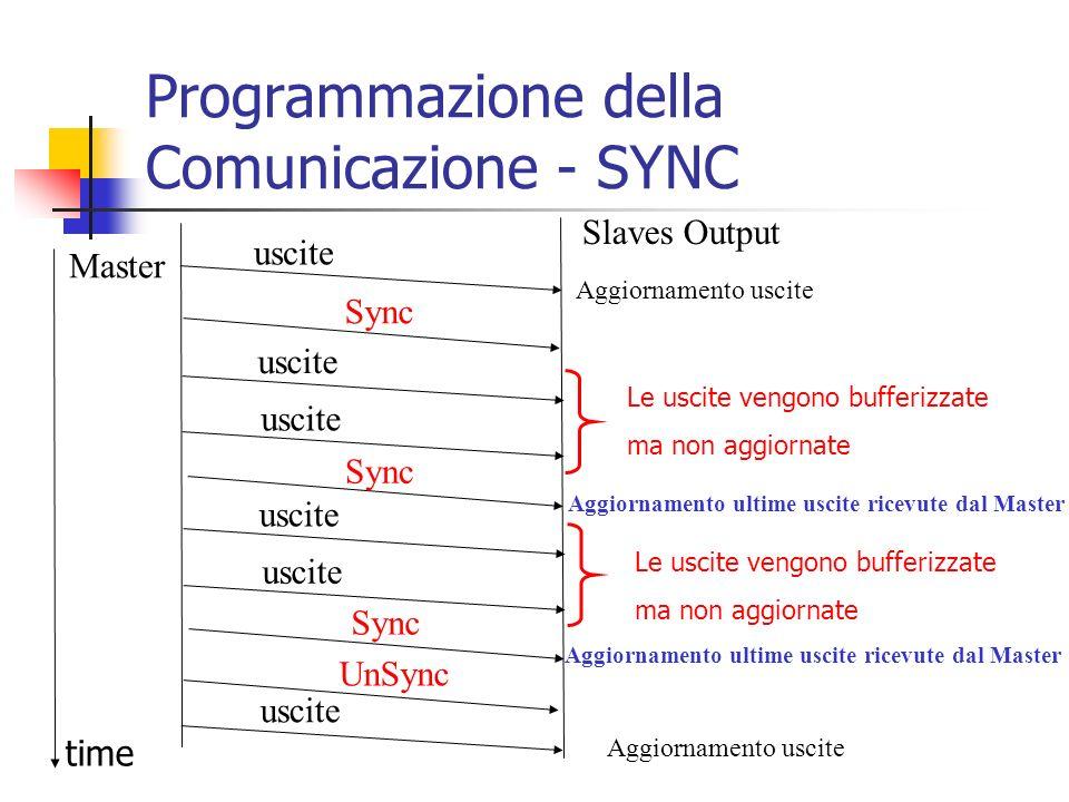 Programmazione della Comunicazione - SYNC Slaves Output Aggiornamento uscite Aggiornamento ultime uscite ricevute dal Master Aggiornamento uscite Le u