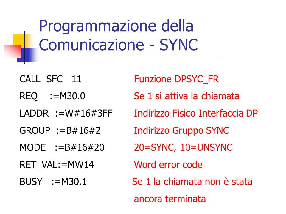 Programmazione della Comunicazione - SYNC CALL SFC 11Funzione DPSYC_FR REQ :=M30.0Se 1 si attiva la chiamata LADDR :=W#16#3FFIndirizzo Fisico Interfac