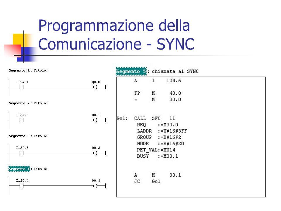 Programmazione della Comunicazione - SYNC