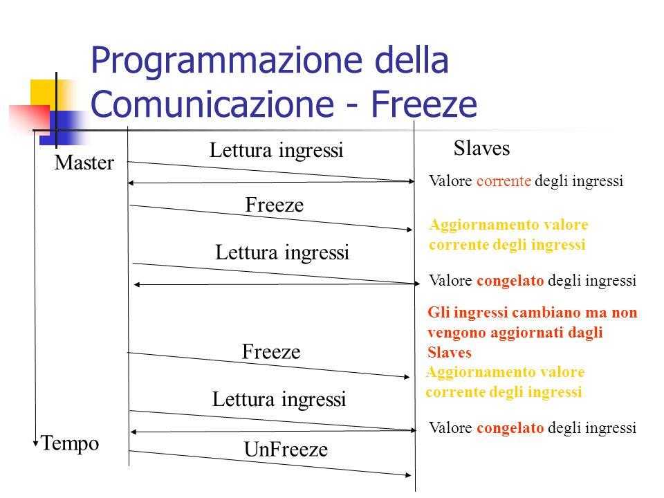 Programmazione della Comunicazione - Freeze Tempo Master Slaves Lettura ingressi Valore corrente degli ingressi Freeze UnFreeze Aggiornamento valore c