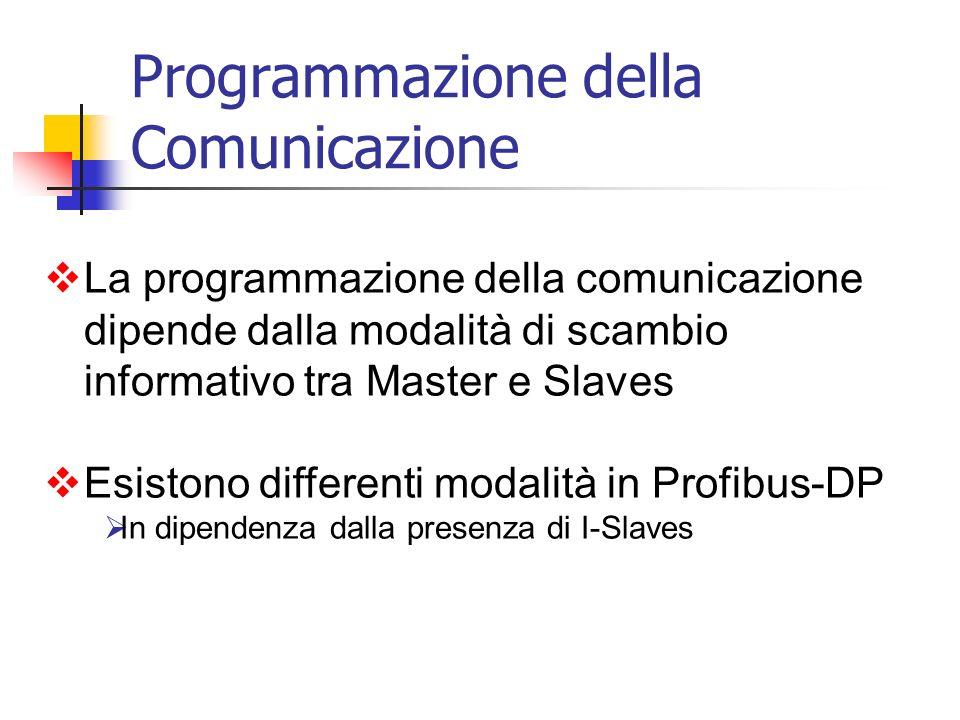 La programmazione della comunicazione dipende dalla modalità di scambio informativo tra Master e Slaves Esistono differenti modalità in Profibus-DP In