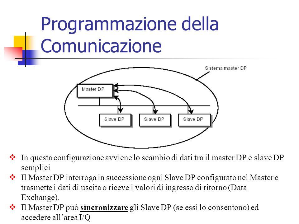 In questa configurazione avviene lo scambio di dati tra il master DP e slave DP semplici Il Master DP interroga in successione ogni Slave DP configura