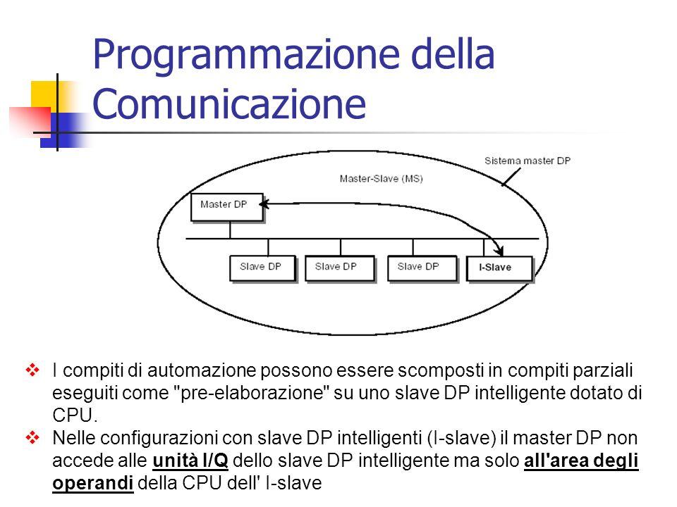 Comunicazione Diretta (DX) : In questa configurazione i dati di slave DP intelligenti possono essere letti direttamente dal master DP di un altro sistema master DP della stessa sotto-rete PROFIBUS-DP fisica.