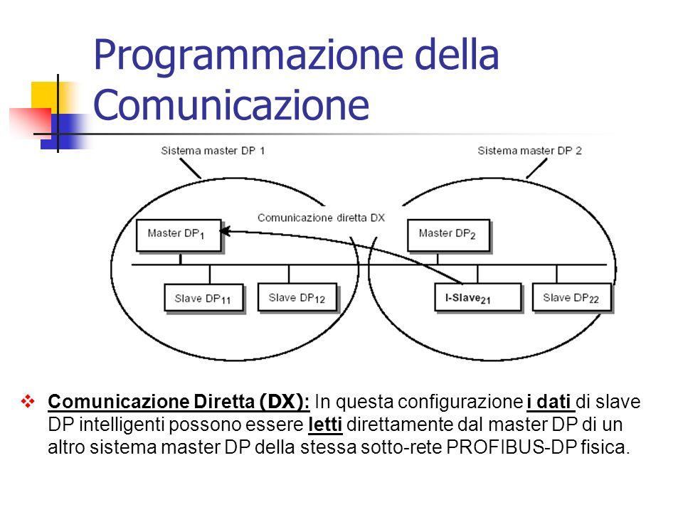 Comunicazione Diretta (DX): Con questa configurazione possono essere trasmessi molto rapidamente i dati di slave DP a slave DP intelligenti sulla sotto-rete PROFIBUS-DP.