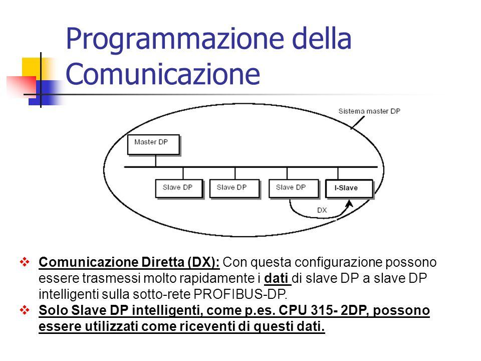 Programmazione della Comunicazione - SYNC CALL SFC 11Funzione DPSYC_FR REQ :=M30.0Se 1 si attiva la chiamata LADDR :=W#16#3FFIndirizzo Fisico Interfaccia DP GROUP :=B#16#2Indirizzo Gruppo SYNC MODE :=B#16#2020=SYNC, 10=UNSYNC RET_VAL:=MW14Word error code BUSY :=M30.1 Se 1 la chiamata non è stata ancora terminata