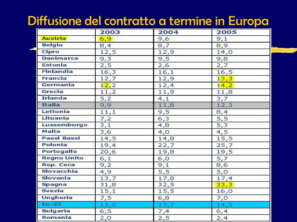 Diffusione del contratto a termine in Europa