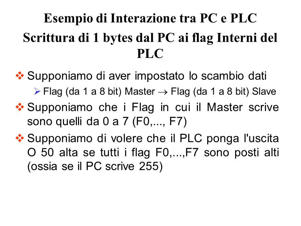 Supponiamo di aver impostato lo scambio dati Flag (da 1 a 8 bit) Master Flag (da 1 a 8 bit) Slave Supponiamo che i Flag in cui il Master scrive sono q
