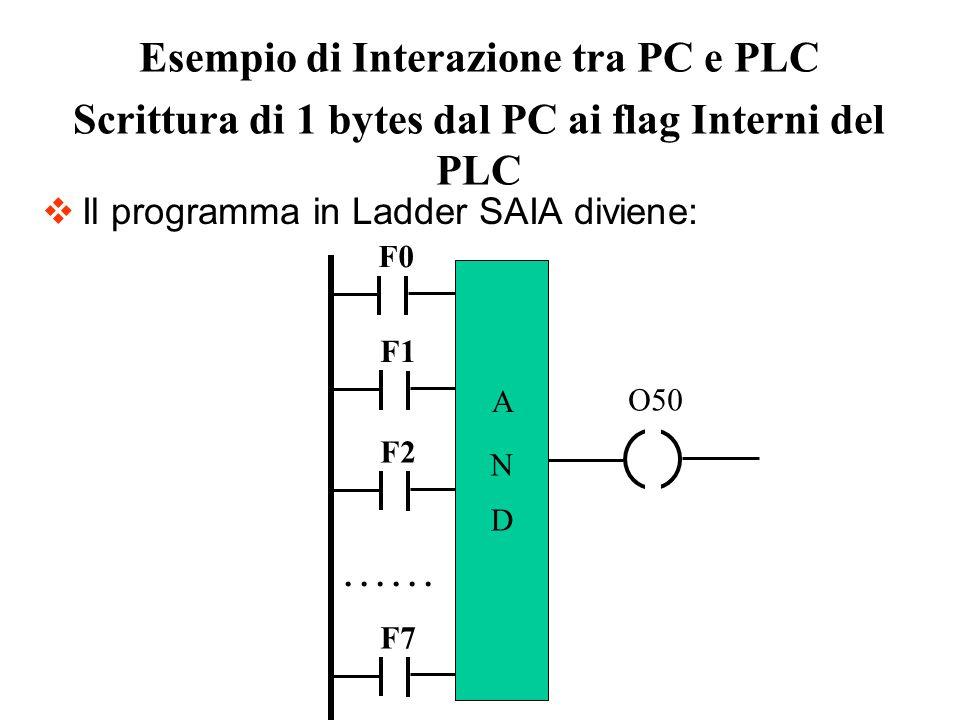 Il programma in Ladder SAIA diviene: Esempio di Interazione tra PC e PLC Scrittura di 1 bytes dal PC ai flag Interni del PLC F0 F1 F2 F7 …… A N D O50