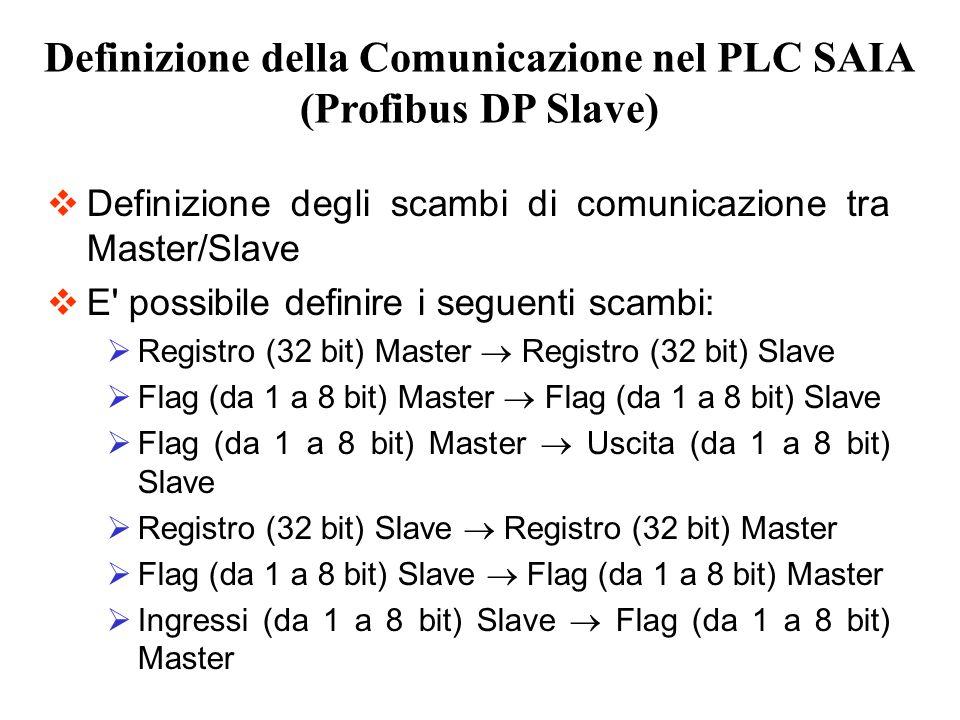Definizione degli scambi di comunicazione tra Master/Slave E' possibile definire i seguenti scambi: Registro (32 bit) Master Registro (32 bit) Slave F