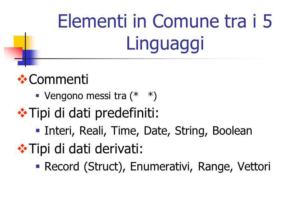 Commenti Vengono messi tra (* *) Tipi di dati predefiniti: Interi, Reali, Time, Date, String, Boolean Tipi di dati derivati: Record (Struct), Enumerat
