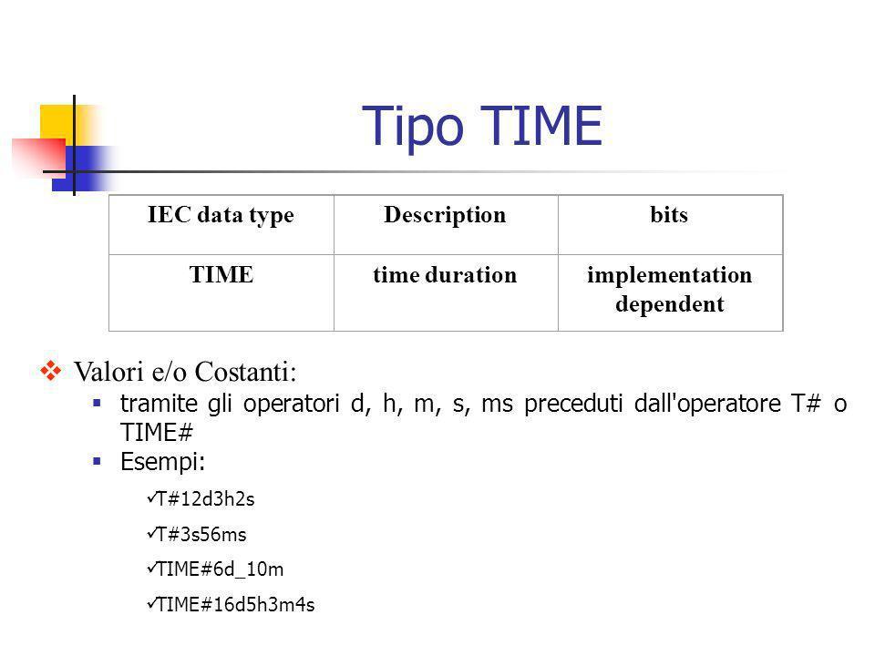 Valori e/o Costanti: tramite gli operatori d, h, m, s, ms preceduti dall'operatore T# o TIME# Esempi: T#12d3h2s T#3s56ms TIME#6d_10m TIME#16d5h3m4s IE