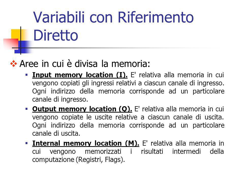 Aree in cui è divisa la memoria: Input memory location (I). E' relativa alla memoria in cui vengono copiati gli ingressi relativi a ciascun canale di