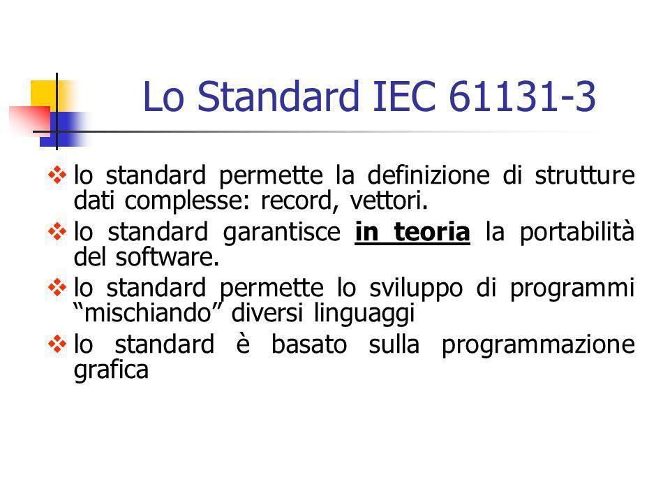 lo standard permette la definizione di strutture dati complesse: record, vettori. lo standard garantisce in teoria la portabilità del software. lo sta