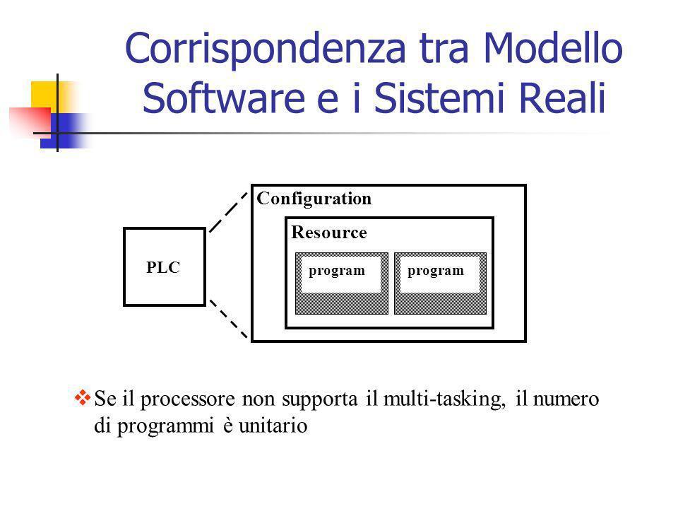 Configuration Resource program PLC program Se il processore non supporta il multi-tasking, il numero di programmi è unitario Corrispondenza tra Modell