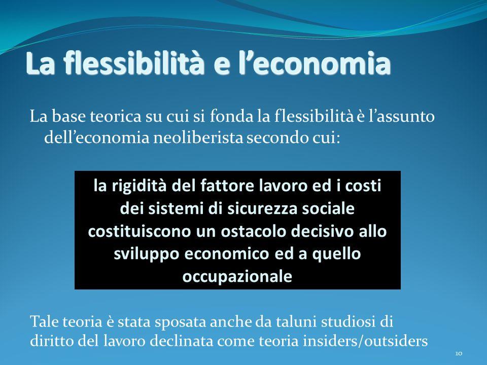 10 La flessibilità e leconomia La base teorica su cui si fonda la flessibilità è lassunto delleconomia neoliberista secondo cui: la rigidità del fatto
