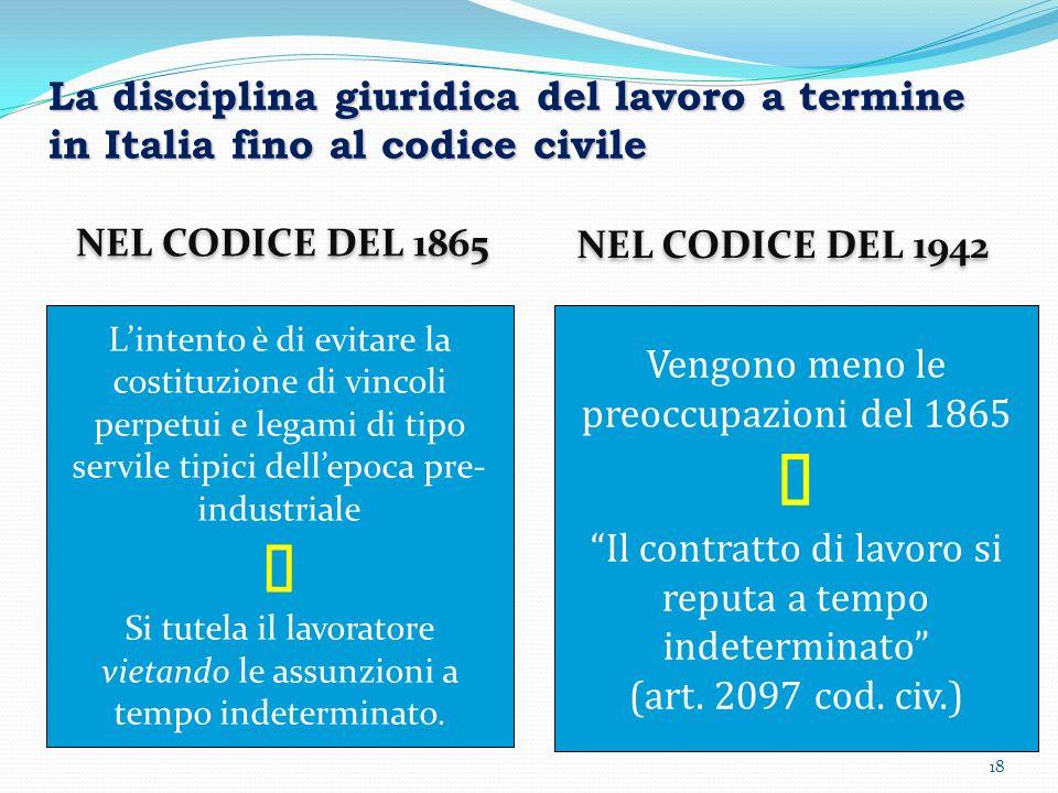 18 NEL CODICE DEL 1865 NEL CODICE DEL 1942 Lintento è di evitare la costituzione di vincoli perpetui e legami di tipo servile tipici dellepoca pre- in