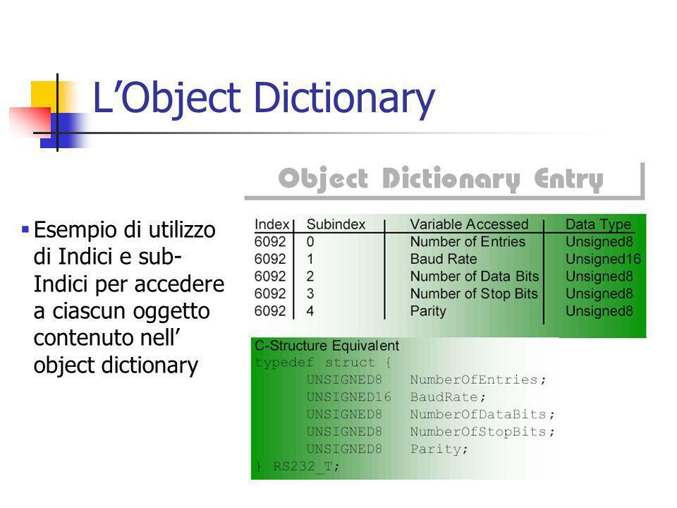 LObject Dictionary Esempio di utilizzo di Indici e sub- Indici per accedere a ciascun oggetto contenuto nell object dictionary