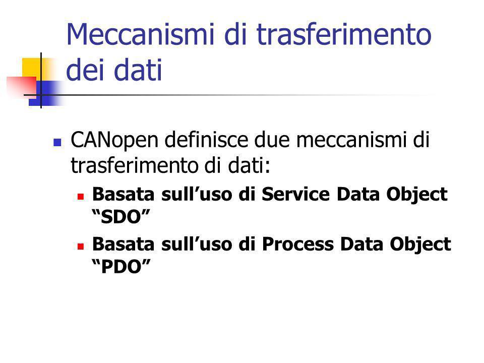 Meccanismi di trasferimento dei dati CANopen definisce due meccanismi di trasferimento di dati: Basata sulluso di Service Data Object SDO Basata sulluso di Process Data Object PDO