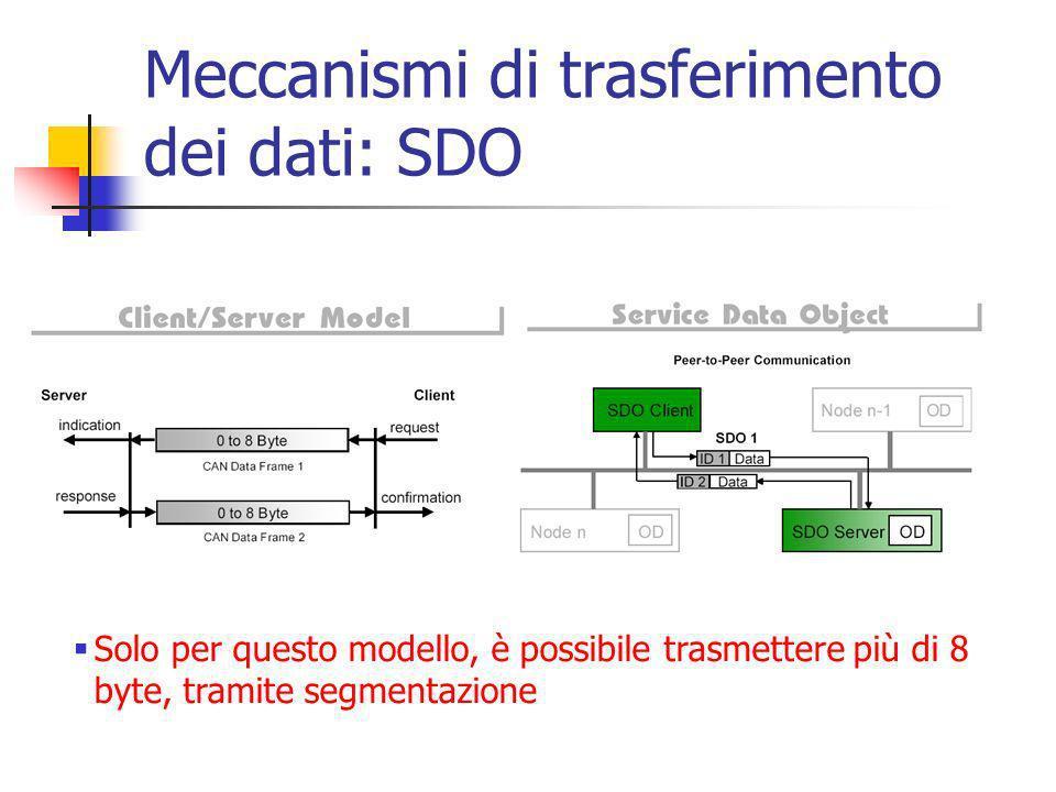 Meccanismi di trasferimento dei dati: SDO Solo per questo modello, è possibile trasmettere più di 8 byte, tramite segmentazione