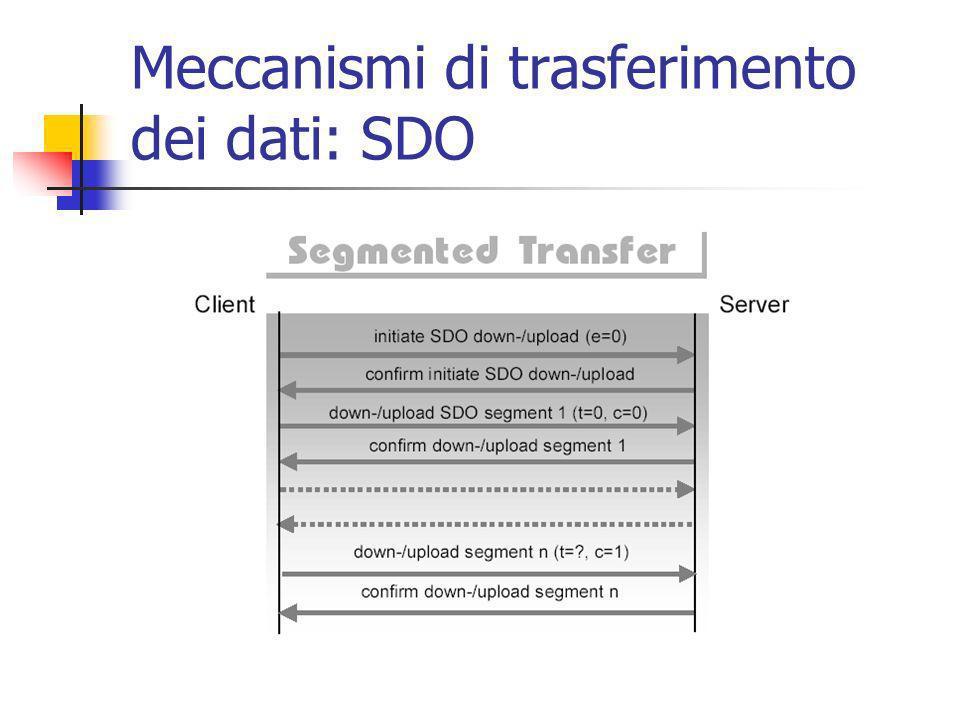Meccanismi di trasferimento dei dati: SDO