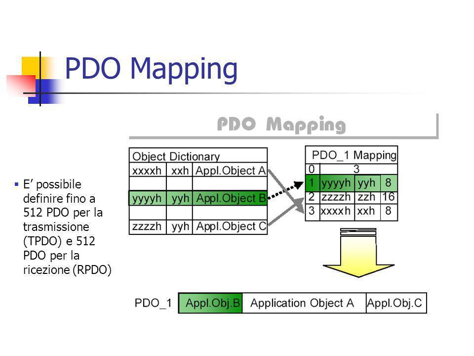 PDO Mapping E possibile definire fino a 512 PDO per la trasmissione (TPDO) e 512 PDO per la ricezione (RPDO)