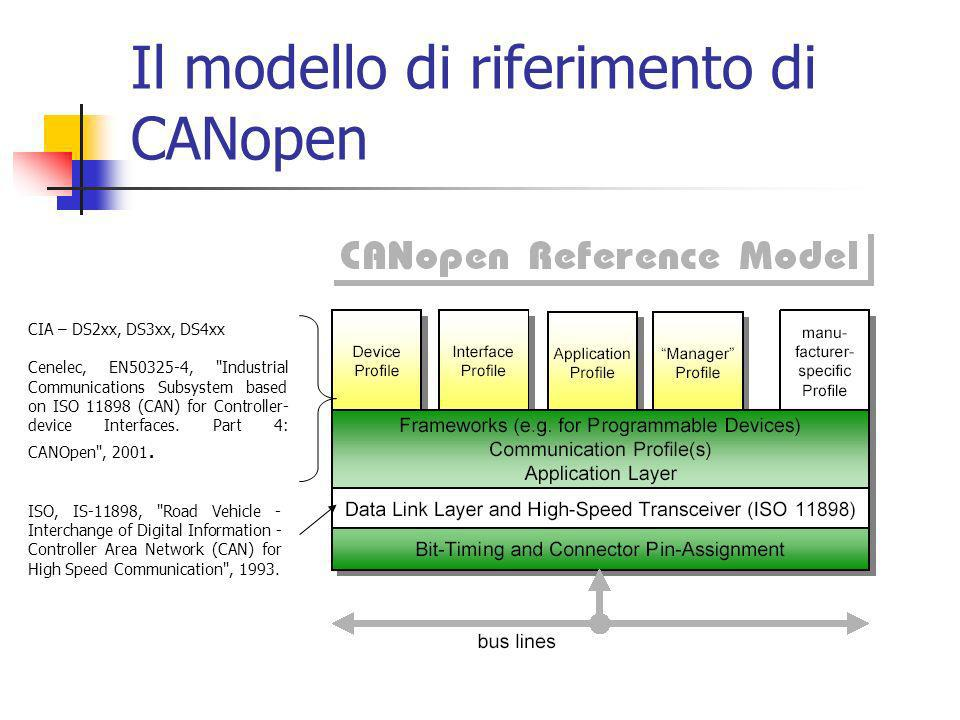 Il modello di riferimento di CANopen ISO, IS-11898, Road Vehicle - Interchange of Digital Information - Controller Area Network (CAN) for High Speed Communication , 1993.