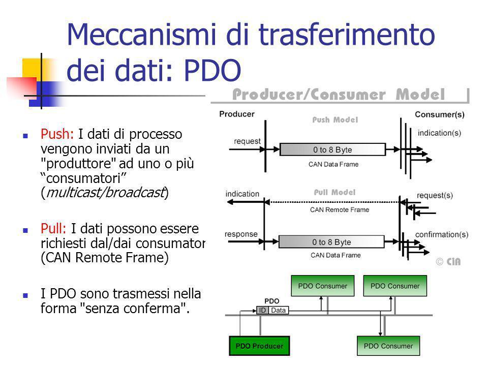 Meccanismi di trasferimento dei dati: PDO Push: I dati di processo vengono inviati da un produttore ad uno o più consumatori (multicast/broadcast) Pull: I dati possono essere richiesti dal/dai consumatori (CAN Remote Frame) I PDO sono trasmessi nella forma senza conferma .