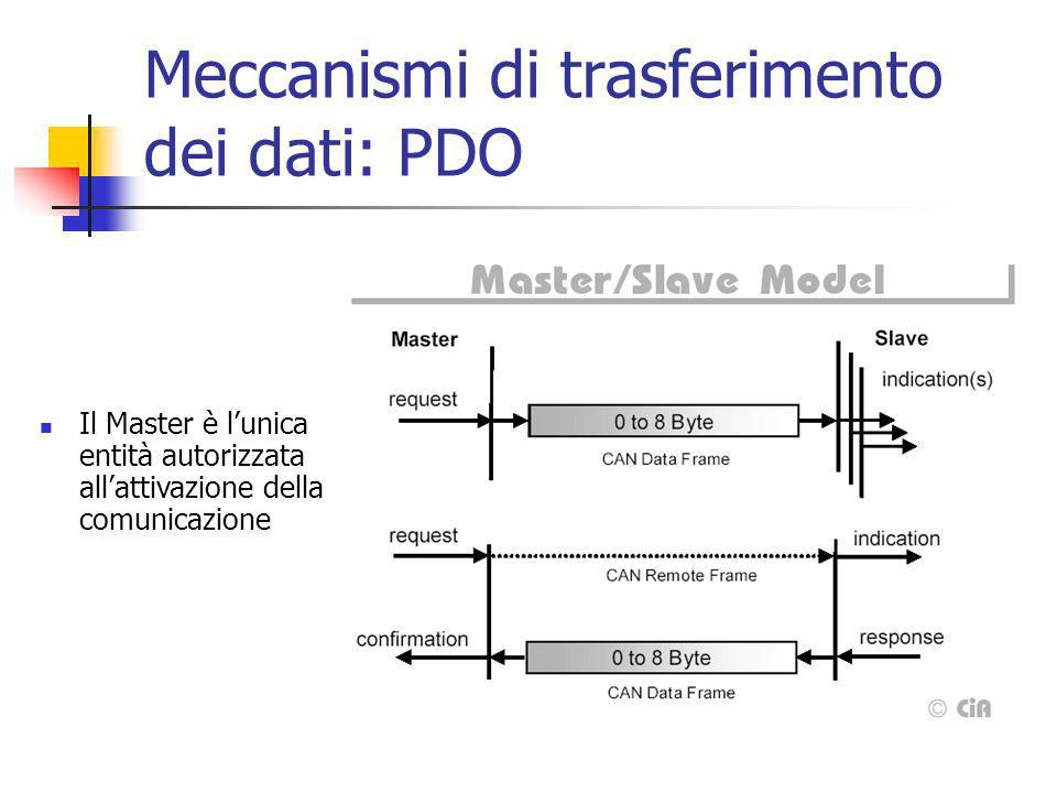 Meccanismi di trasferimento dei dati: PDO Il Master è lunica entità autorizzata allattivazione della comunicazione