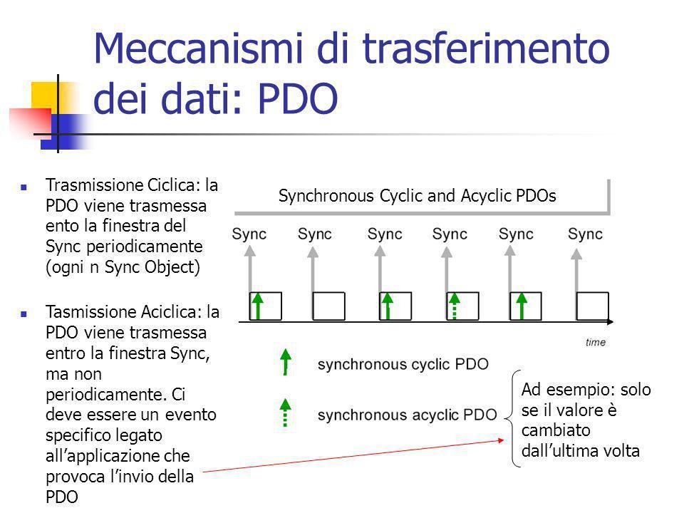 Trasmissione Ciclica: la PDO viene trasmessa ento la finestra del Sync periodicamente (ogni n Sync Object) Tasmissione Aciclica: la PDO viene trasmessa entro la finestra Sync, ma non periodicamente.