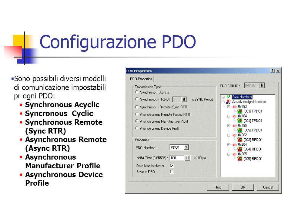 Configurazione PDO Sono possibili diversi modelli di comunicazione impostabili pr ogni PDO: Synchronous Acyclic Syncronous Cyclic Synchronous Remote (Sync RTR) Asynchronous Remote (Async RTR) Asynchronous Manufacturer Profile Asynchronous Device Profile