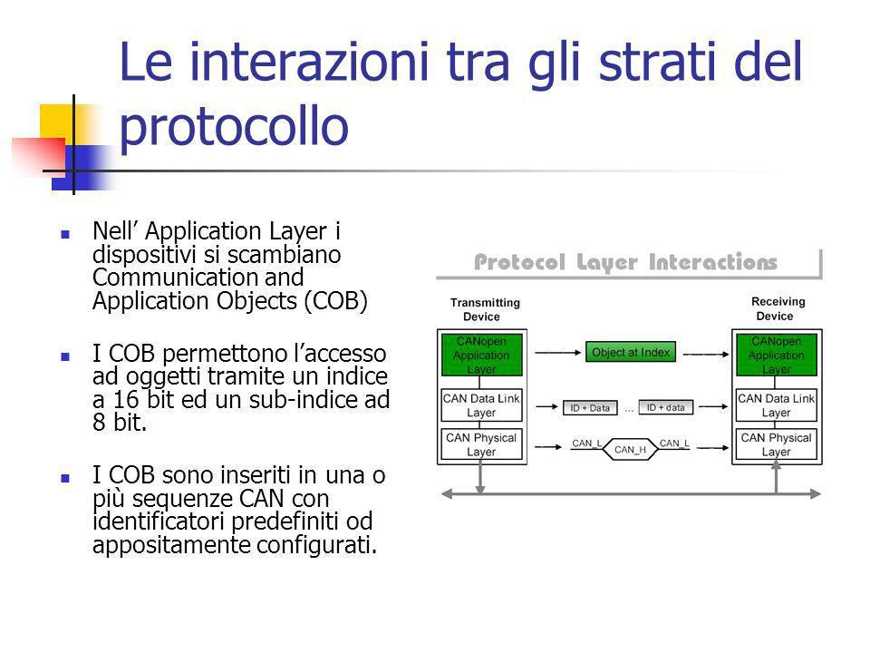 Le interazioni tra gli strati del protocollo Nell Application Layer i dispositivi si scambiano Communication and Application Objects (COB) I COB permettono laccesso ad oggetti tramite un indice a 16 bit ed un sub-indice ad 8 bit.