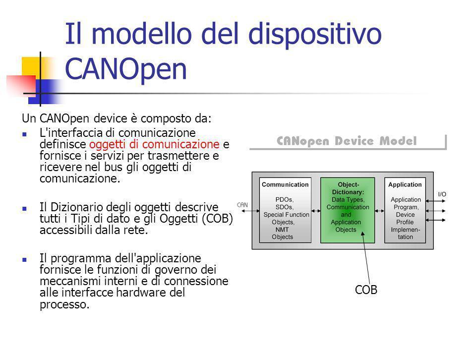 Oggetti di comunicazione Il CANopen definisce quattro tipi di messaggi (Oggetti di comunicazione): Messaggi di Gestione di rete (Network Management - NMT) Oggetti di servizio (Service Data Objects - SDO) Oggetti di processo (Process Data Objects - PDO) Messaggi predefiniti, come: gli Oggetti Sync (Sync Objects) gli Oggetti Marcatempo (Time Stamp Objects) gli Oggetti Emergenza (Emergency Object).