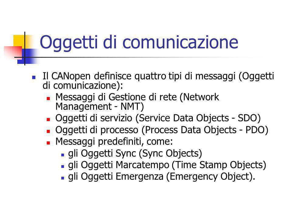 Oggetti di comunicazione Il CANopen definisce quattro tipi di messaggi (Oggetti di comunicazione): Messaggi di Gestione di rete (Network Management -