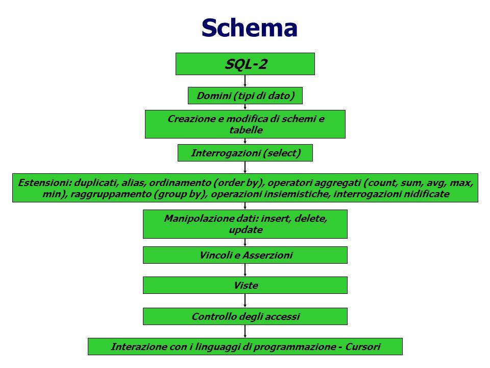 3 – SQL Cap. 4 Basi di dati Atzeni – Ceri – Paraboschi - Torlone Basi di Dati prof. A. Longheu