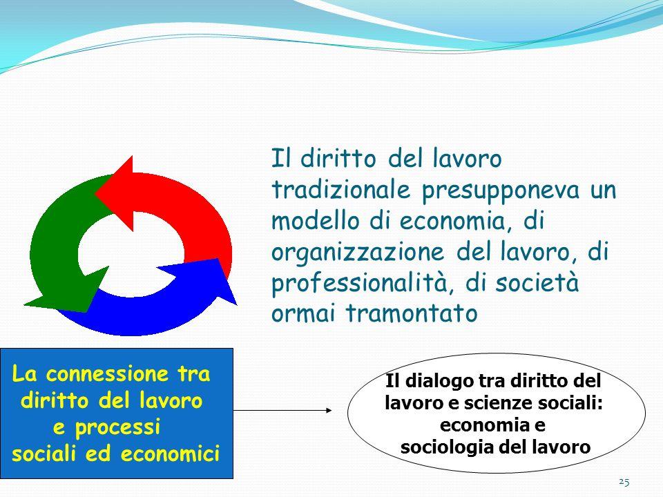 Il diritto del lavoro tradizionale presupponeva un modello di economia, di organizzazione del lavoro, di professionalità, di società ormai tramontato