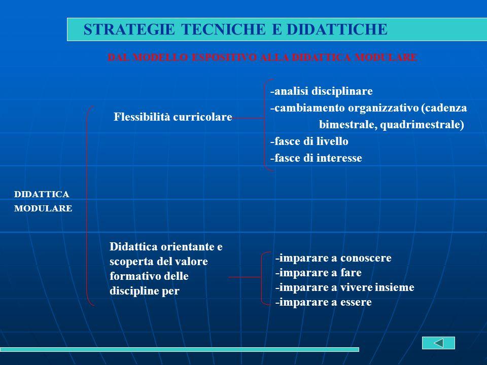 DIDATTICA MODULARE Flessibilità curricolare -analisi disciplinare -cambiamento organizzativo (cadenza bimestrale, quadrimestrale) -fasce di livello -f