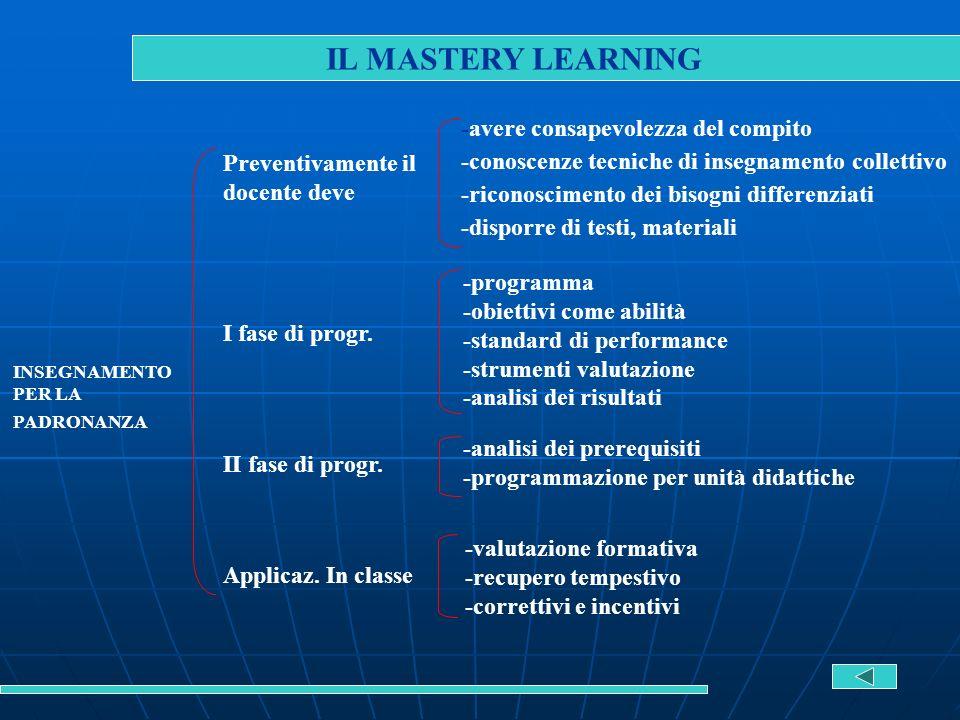IL MASTERY LEARNING INSEGNAMENTO PER LA PADRONANZA Preventivamente il docente deve I fase di progr. II fase di progr. Applicaz. In classe -avere consa