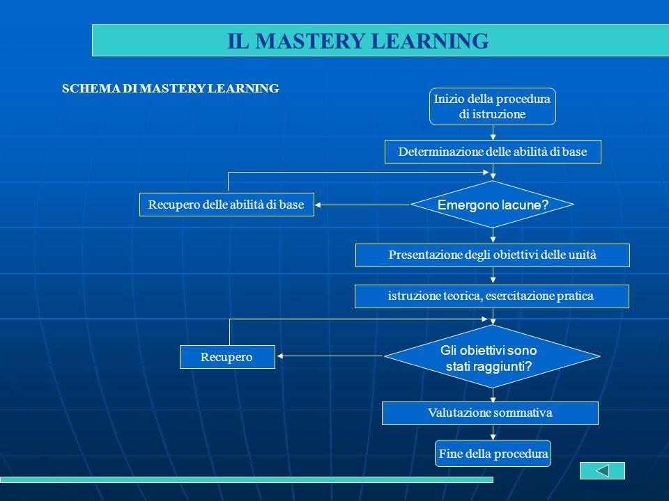 IL MASTERY LEARNING SCHEMA DI MASTERY LEARNING Inizio della procedura di istruzione Determinazione delle abilità di base Recupero delle abilità di bas
