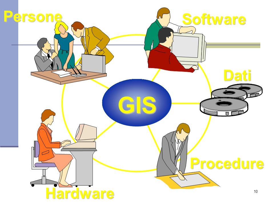 10 GIS Procedure Dati Hardware Software Persone