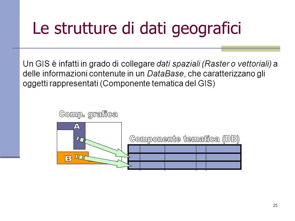 25 Le strutture di dati geografici Un GIS è infatti in grado di collegare dati spaziali (Raster o vettoriali) a delle informazioni contenute in un Dat