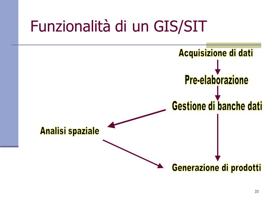 33 Funzionalità di un GIS/SIT