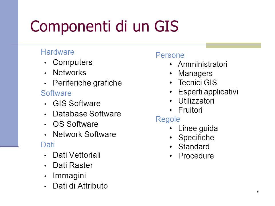 9 Componenti di un GIS Hardware Computers Networks Periferiche grafiche Software GIS Software Database Software OS Software Network Software Dati Dati