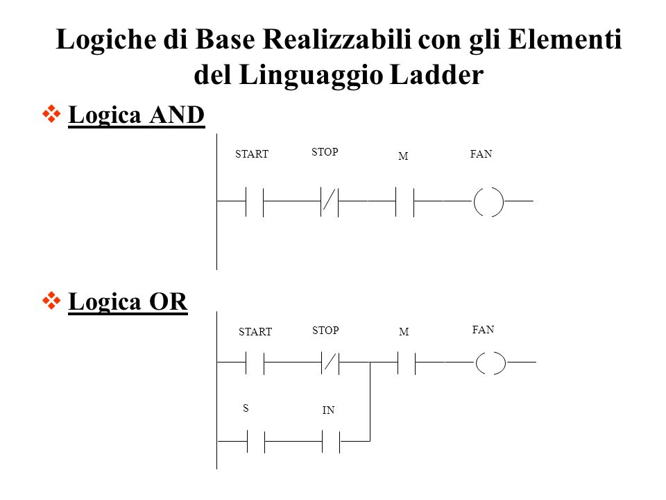 Logica AND Logica OR Logiche di Base Realizzabili con gli Elementi del Linguaggio Ladder STOP FAN IN M START S STOP FAN START M