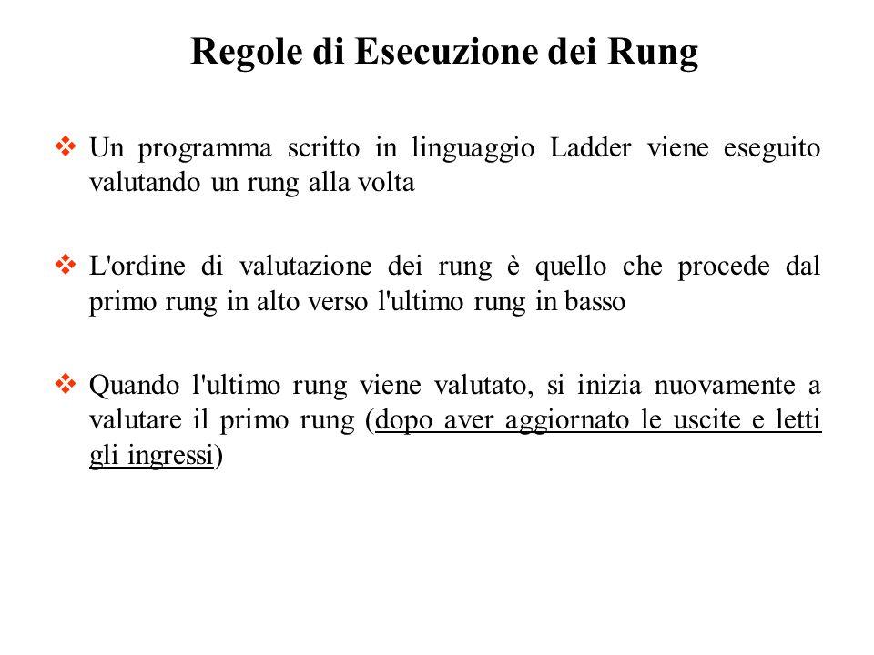 Un programma scritto in linguaggio Ladder viene eseguito valutando un rung alla volta L'ordine di valutazione dei rung è quello che procede dal primo