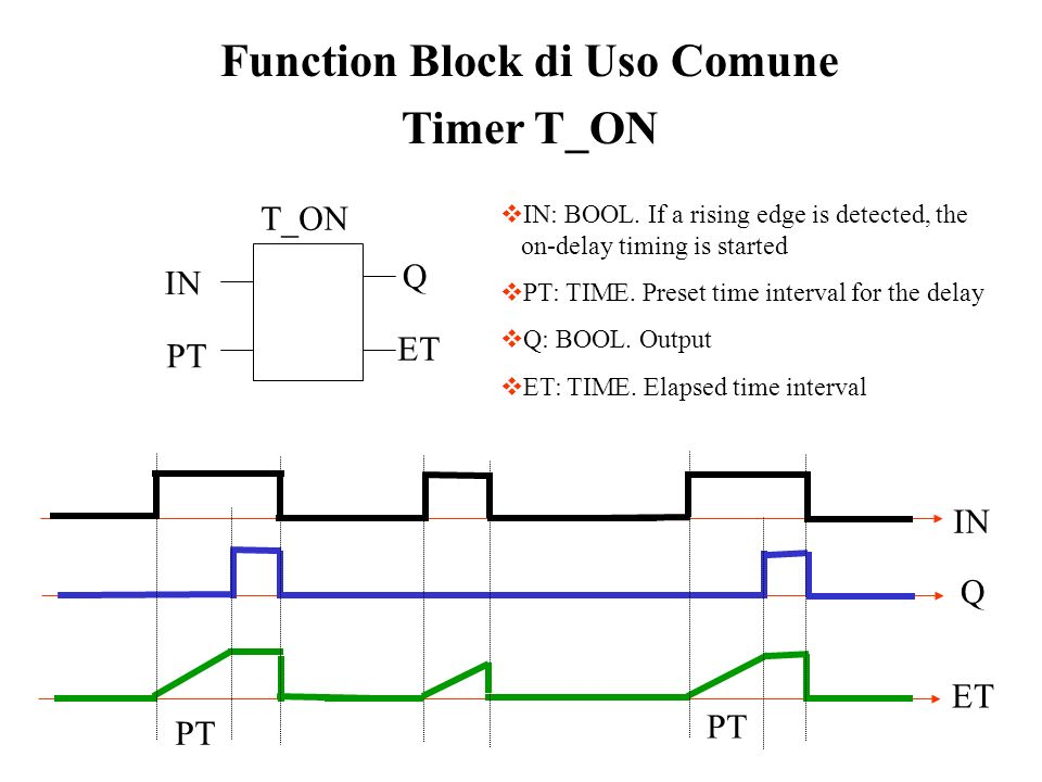 Function Block di Uso Comune Timer T_ON IN: BOOL. If a rising edge is detected, the on-delay timing is started PT: TIME. Preset time interval for the